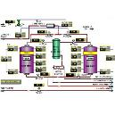 Automation System For Distillery