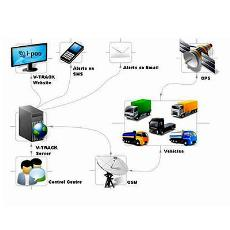 Vehicle Tracking System With Sos Button
